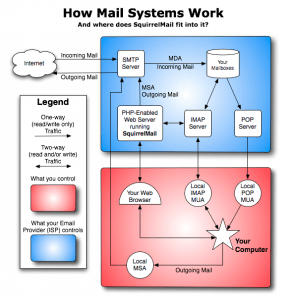 Enterprise Emailing System with Virtual Mail Hosting on CentOS 7.x/RHEL 7.x – (Postfix  Dovecot ViMbAdmin MariaDB  Roundcube Amavisd-new Spamassassin Clamav DKIM SPF)